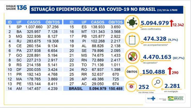 Situação epidemiológica da Covid-19 no Brasil 11/10/2020