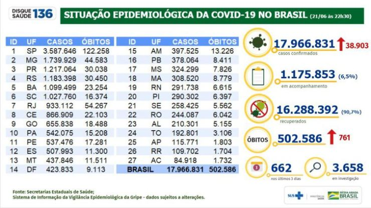 Boletim epidemiológico 21.06.2021