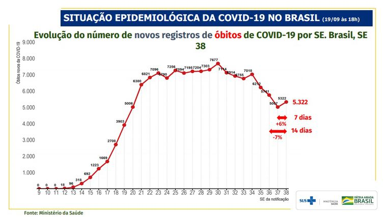 Evolução do número de novos registros de óbitos de covid-19 por SE. Brasil, SE .