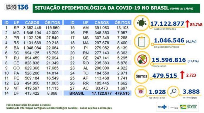 Situação epidemiológica da covid-19 no Brasil em 09/06/2021