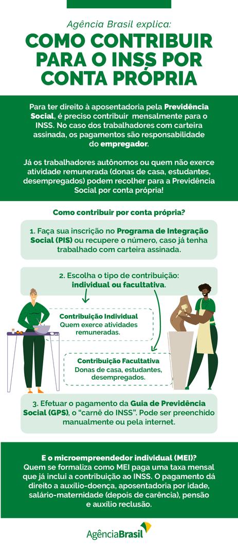 Agência Brasil explica: como contribuir para o INSS por conta própria.