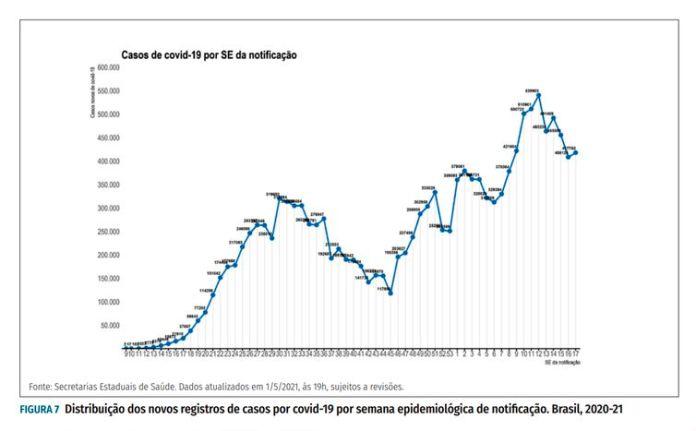 Gráfico boletim epidemiológico
