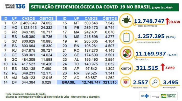 Situação epidemiológica da covid-19 no Brasil (31.03.2021).