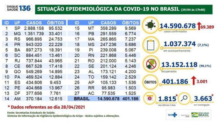 Situação epidemiológica da covid-19 no Brasil (29.04.2021).