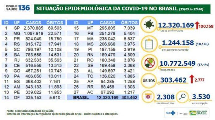 Situação epidemiológica da covid-19 no Brasil (25/03/2021).