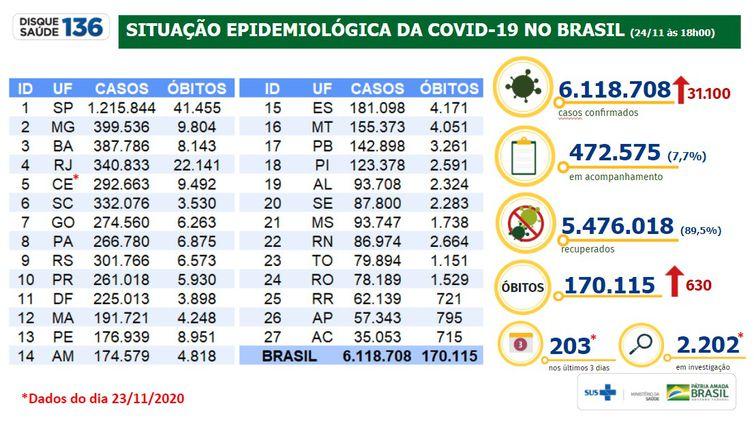 Situação epidemiológica da covid-19 no Brasil 24/11/2020