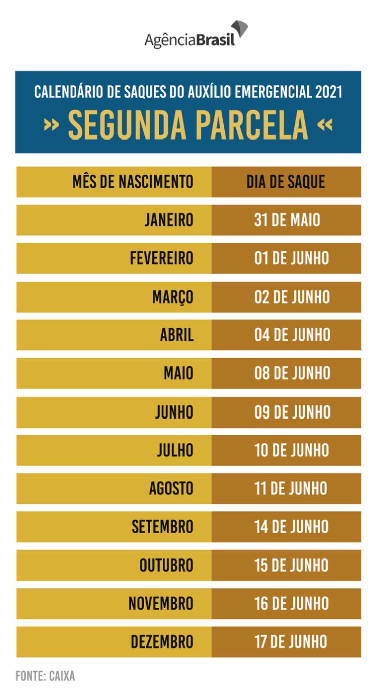 Calendário mostra os dias para o saque da segunda parcela do Auxílio Emergencial 2021.