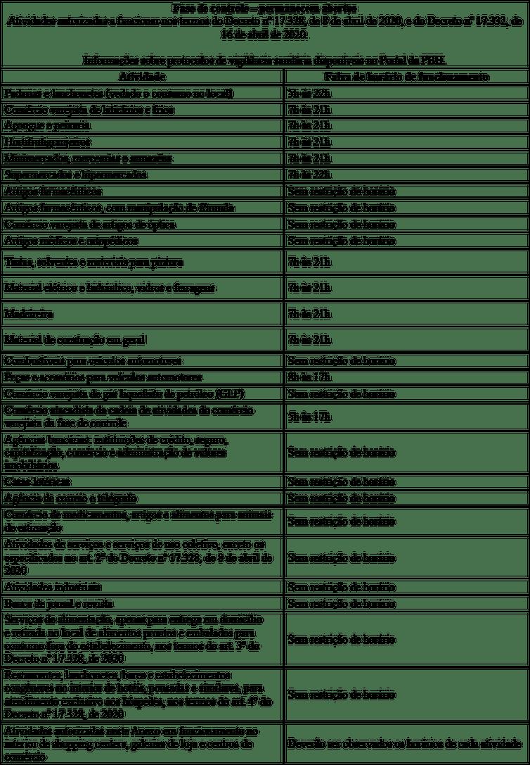 Tabela de horário de funcionamento de atividades essenciais em Belo Horizonte