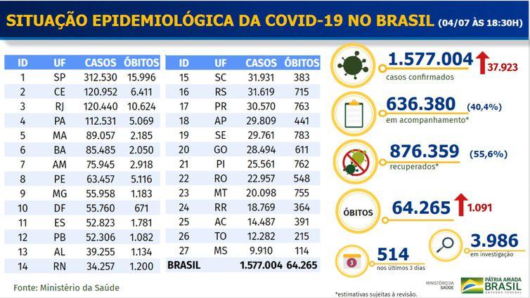 9cafdd74-4d0c-4cd3-915f-9da26fc8dace Brasil tem 1.577.004 casos de covid-19 diagnosticados
