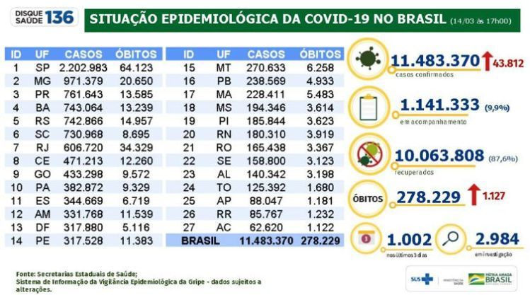 Situação epidemiológica da covid-19 no Brasil (14/03/2021).