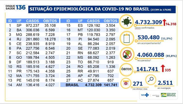 Situação Epidemiológica da COVID-19 no Brasil em 27/09/2020