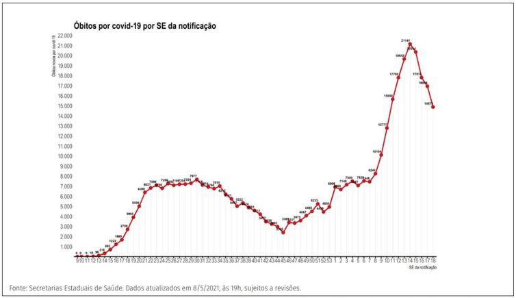 Distribuição dos novos registros de óbitos (A) por covid-19 por semana epidemiológica de notificação. Brasil, 2020-21.