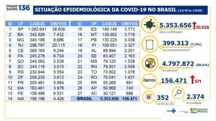 Número de casos de pessoas infectadas com o novo coronavírus desde o início da pandemia chegou a 5.353.656.