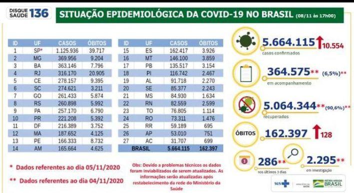 Situação epidemiológica da Covid-19 no Brasil 08/11/2020