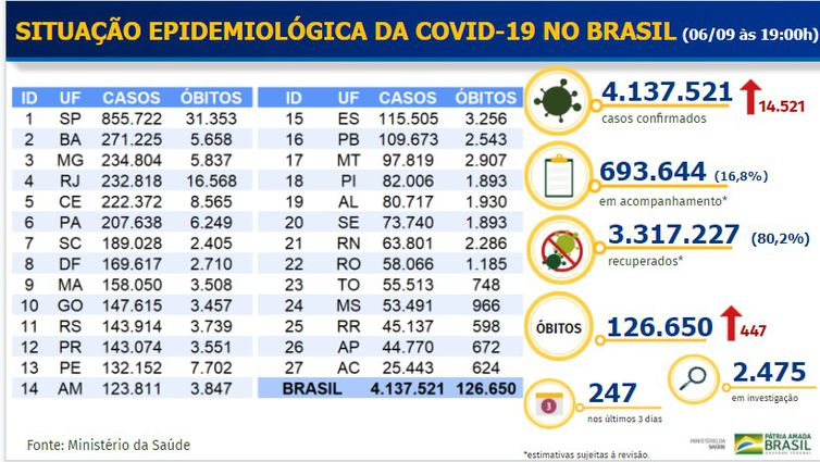 Balanço Covid-19 _ 06.09.2020