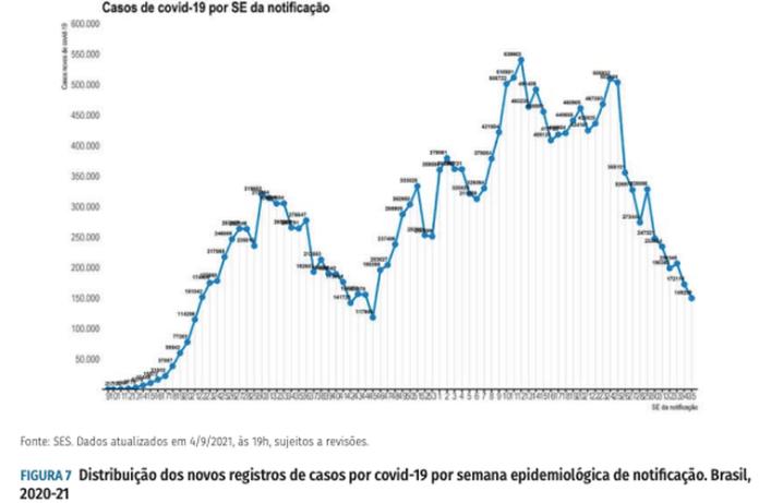 Distribuição dos novos registros de casos por covid-19 por semana epidemiológica de notificação.