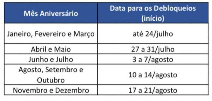 Data dos desbloqueios