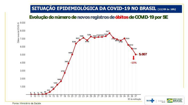 Evolução do número de novos registros de óbitos por semana epidemiológica