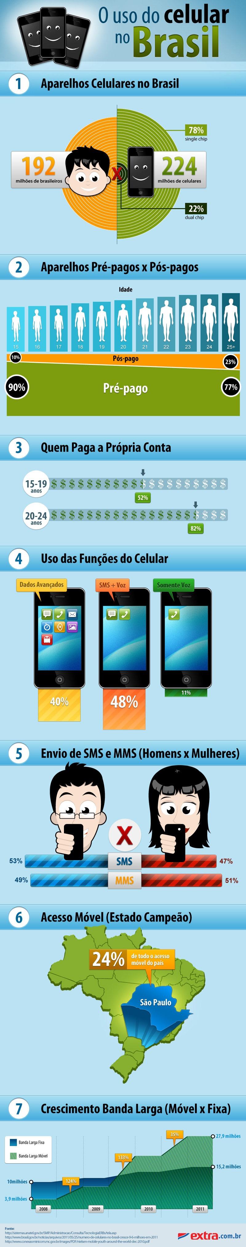 Infográfico: celulares no Brasil