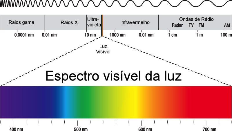 Nossa percepção do espectro eletromagnético é mínima.