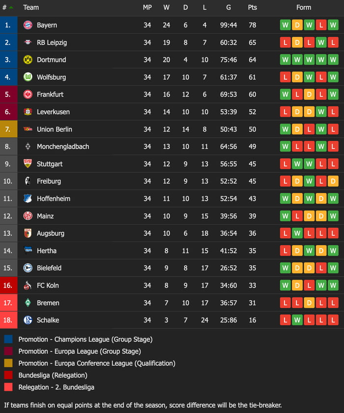 Bundesliga, also known as austrian football bundesliga, is a professional football league in austria for men. 1 Bundesliga 2020 21 Final Table 9gag