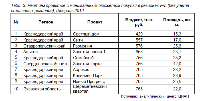 Крым возглавил рейтинг регионов ссамыми дорогими новостройками