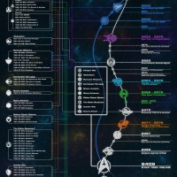 STAR TREK ONLINE | The #STARTREK Temporal Summary timeline – one infographics that you need to digest...
