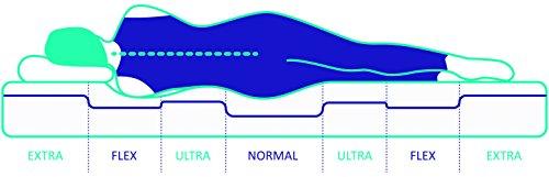 NATURALEX Matelas Aura - Mousse à Mémoire de Forme Thermosoft Viscotex® + Mousse Blue Latex® - 7 Zones de Confort - Double Face Été/Hiver - ... 29