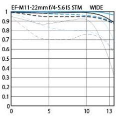 EF-M 11–22mm f/4–5.6 IS STM