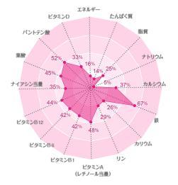 「フルーツグラノーラ栄養バランスグラフ」の画像検索結果