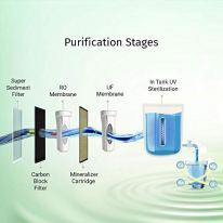 Livpure-Zinger-MineraliserROUVUFFilter-Indicator-LED-Display6-Stage-Purification-65-Litre-Water-Purifier