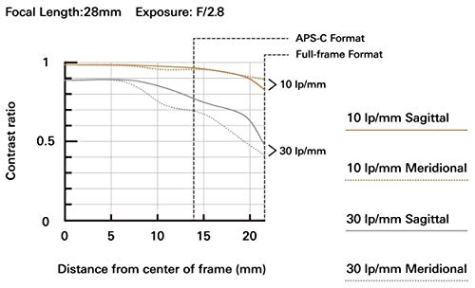 Tamron-28-75mm-F28-for-Sony-Mirrorless-Full-Frame-E-Mount-Tamron-6-Year-Limited-USA-Warranty