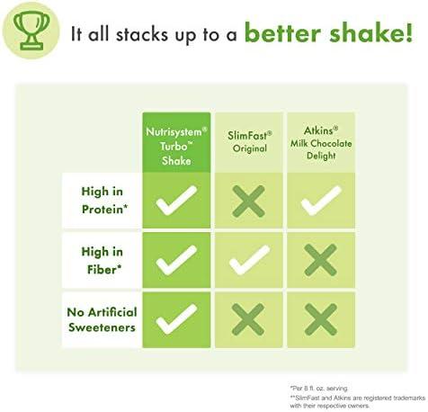 Nutrisystem® Turbo Shake Chocolate Fudge Probiotic, 20 ct 7