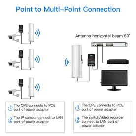 Wireless-Bridge-UeeVii-58G-Outdoor-CPE-Point-to-Point-Long-Range-Access-with-14DBi-High-Gain-22-Mimo-Antenna-PoE-Adapter-2-RJ45-LAN-Ethernet-Port-2-Pack
