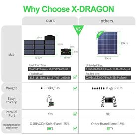 X-DRAGON-Solar-Charger-70W-Foldable-Solar-Panel-Charger-5V-USB-with-SolarIQ-18V-DC-Parallel-Port-Compatible-with-Notebook-Portable-Generator-car-Battery-Cellphone-Tablet-and-More
