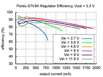 Pololu-Adjustable-Step-UpStep-Down-Voltage-Regulator-S7V8A