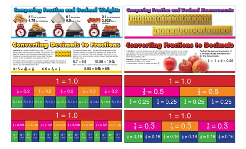 Carson Dellosa Mark Twain Comparing Fractions and Decimals Bulletin Board Set (410079)