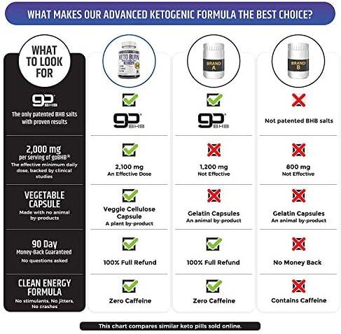 Keto Pills - 3X Dose (2100mg | 90 Capsules) Advanced Keto Burn Diet Pills - Best Exogenous Ketones BHB Supplement - Max Strength Formula 7