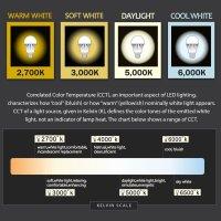 TaoTronics 9W LED Glühbirnen