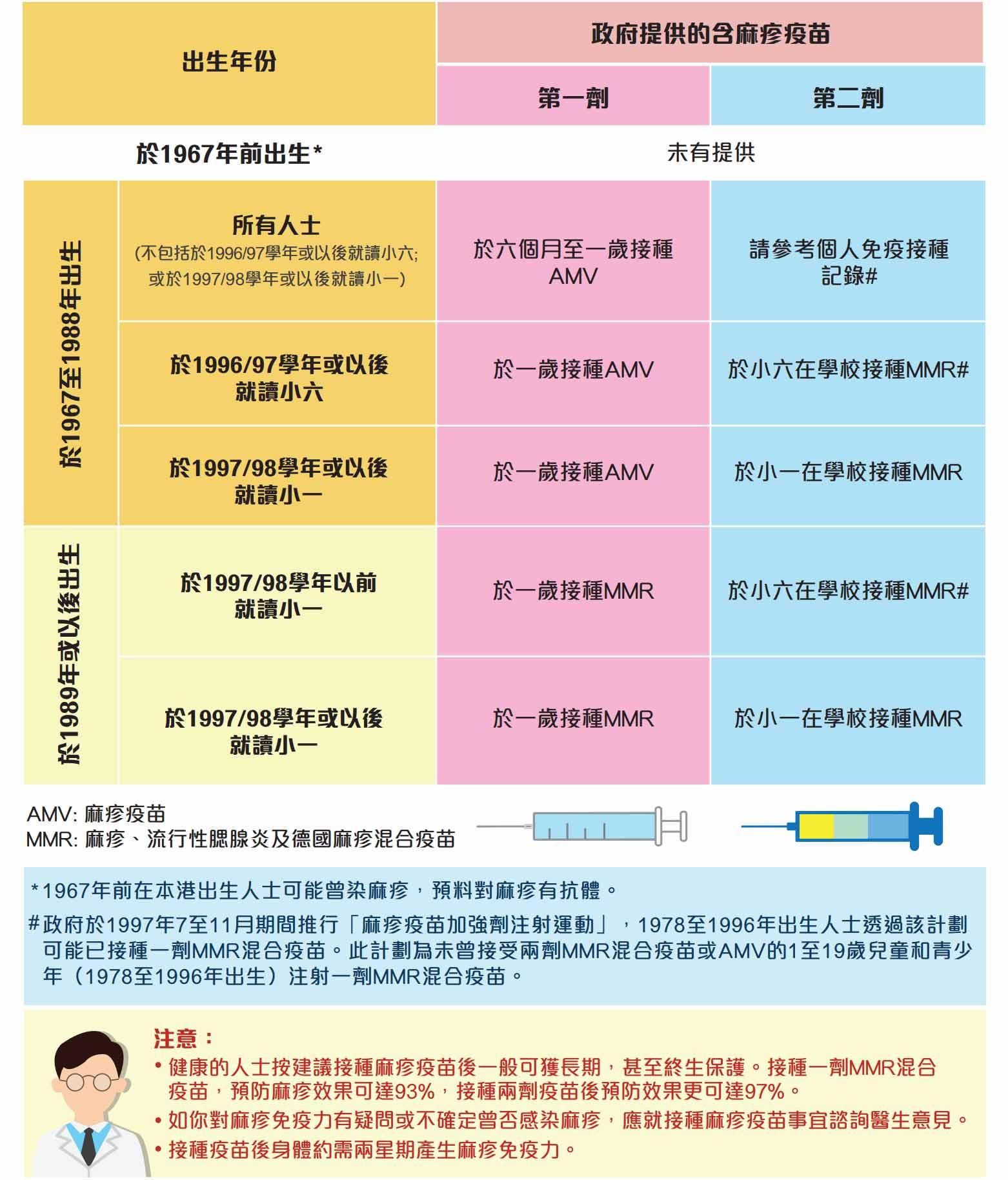 【麻疹爆發】兩「注」防麻疹:注射疫苗 注意衛生   Now 新聞