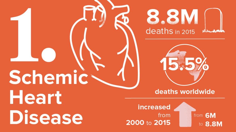 أخطر 10 أمراض 1. مرض القلب الإقفاري أو مرض الشريان التاجي