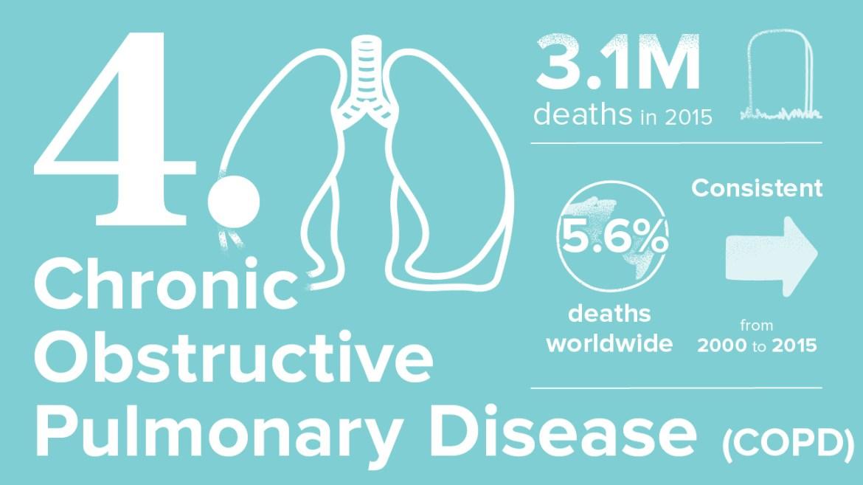 أخطر 10 أمراض 4. مرض الانسداد الرئوي المزمن: