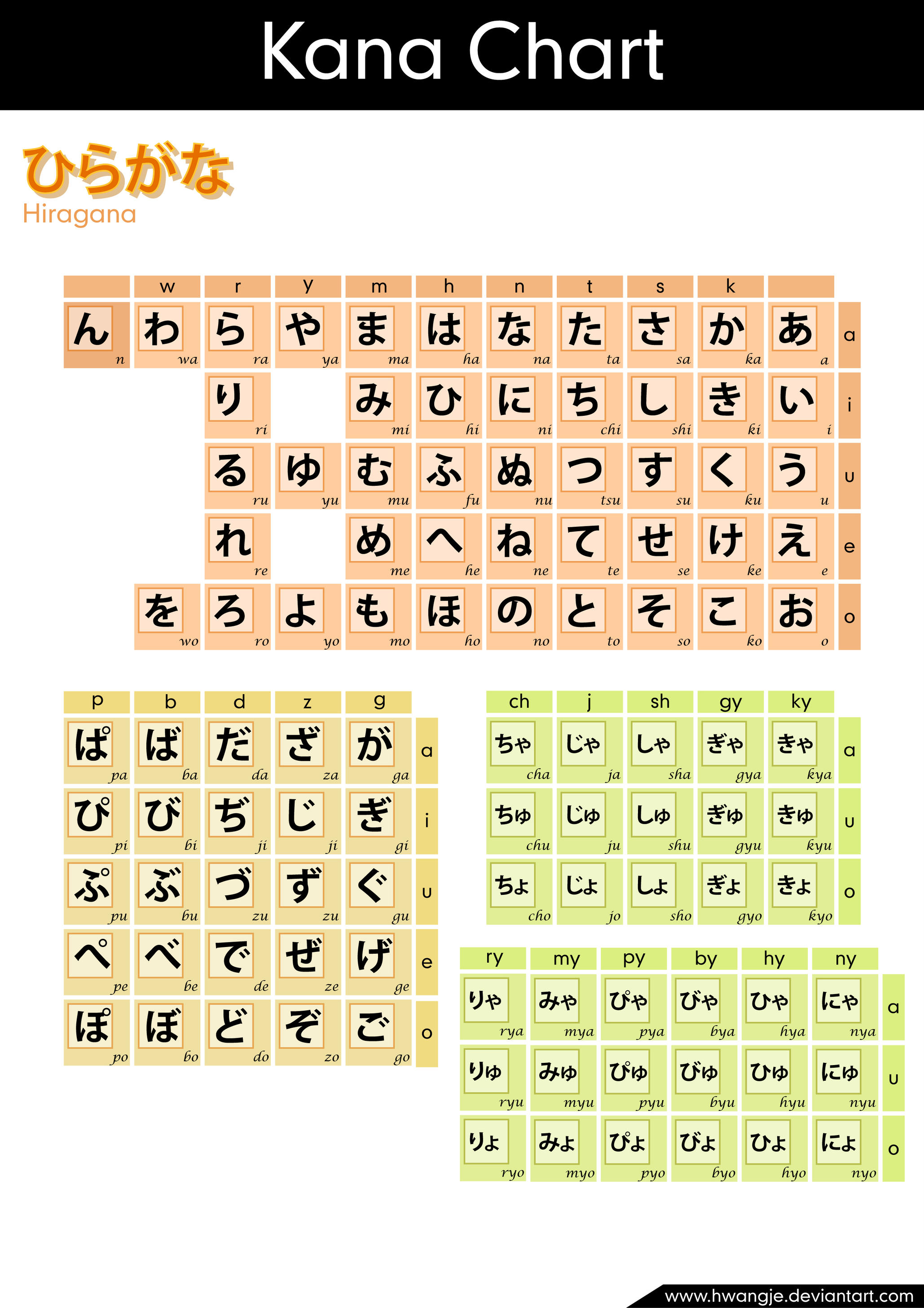 Hiragana Chart By Hwangje On Deviantart