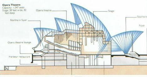 Opéra de sydney structure   Arts et Voyages