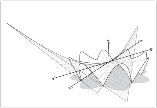 Diagram of hypar forms