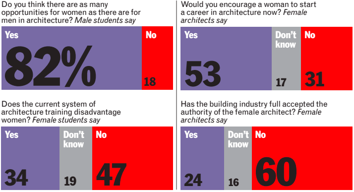 "AJ's 2015 Women in Architecture Survey Says ""Pay Gap"" is ..."