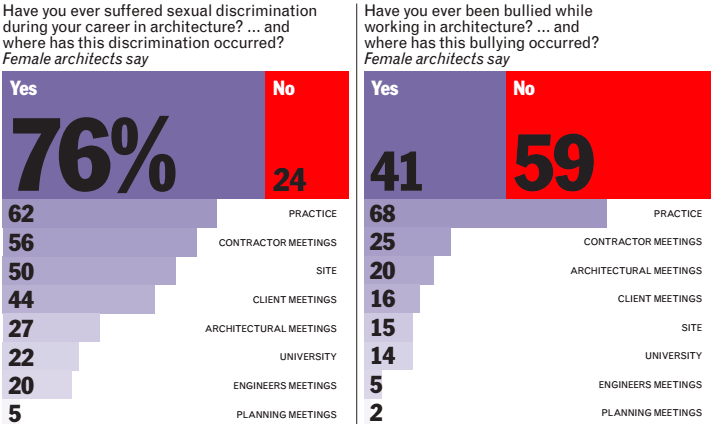 Gallery of AJ's 2015 Women in Architecture Survey Says ...