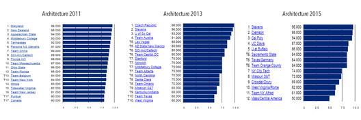 Architecture contest scores in 2011, 2013 & 2015. Image via www.solardecathlon.gov