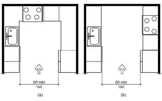Kitchen layout clearances. Image Courtesy of United States Department of Justice