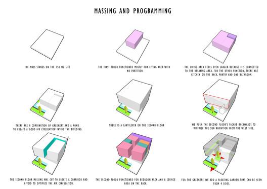 Program Diagrams